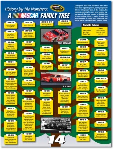 NASCAR Car No. 14