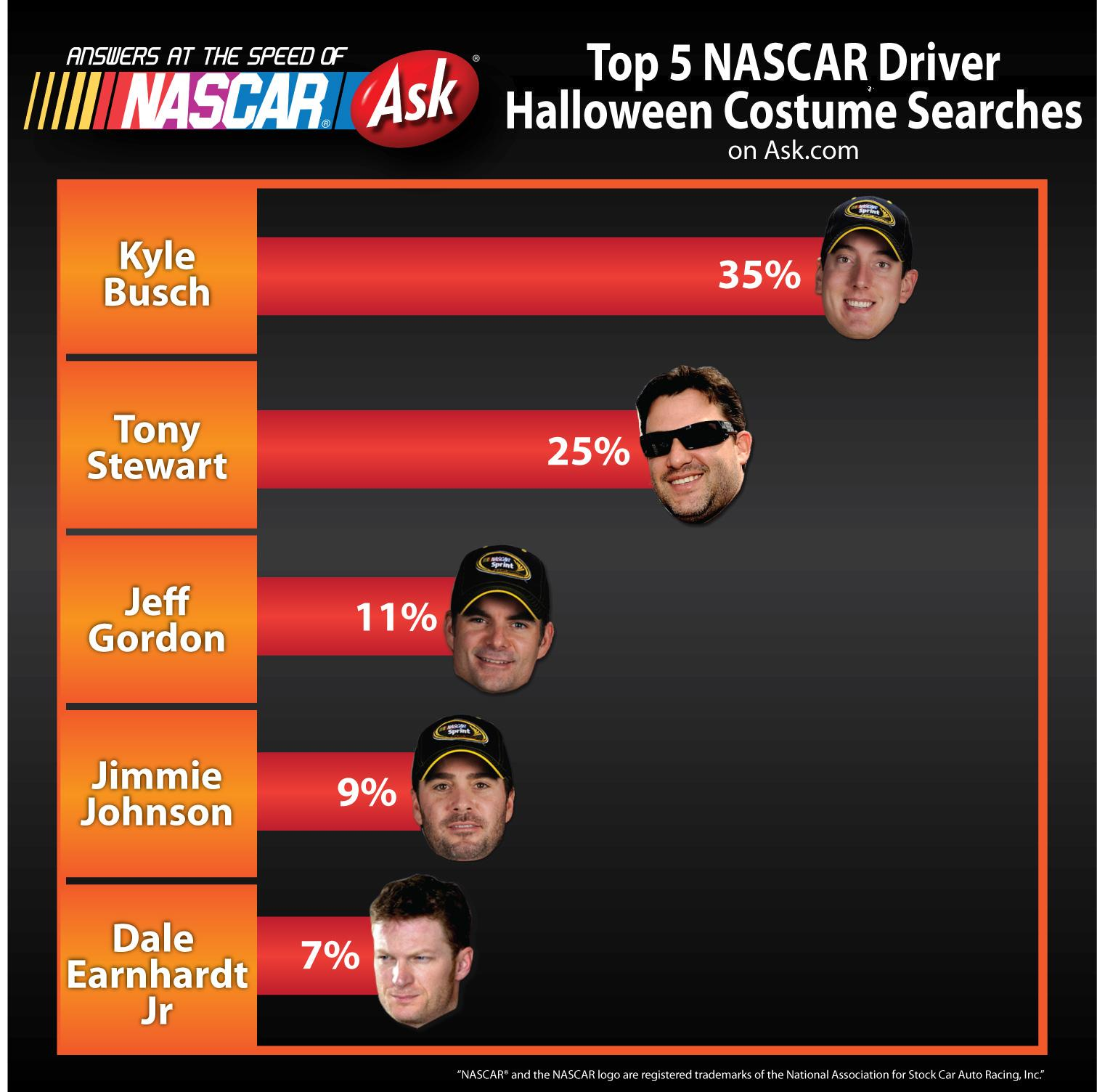 Ask.com 09 Driver Halloween Costumes  sc 1 st  The Final Lap & The Top 5 NASCAR Halloween Costumes u2013 The Final Lap