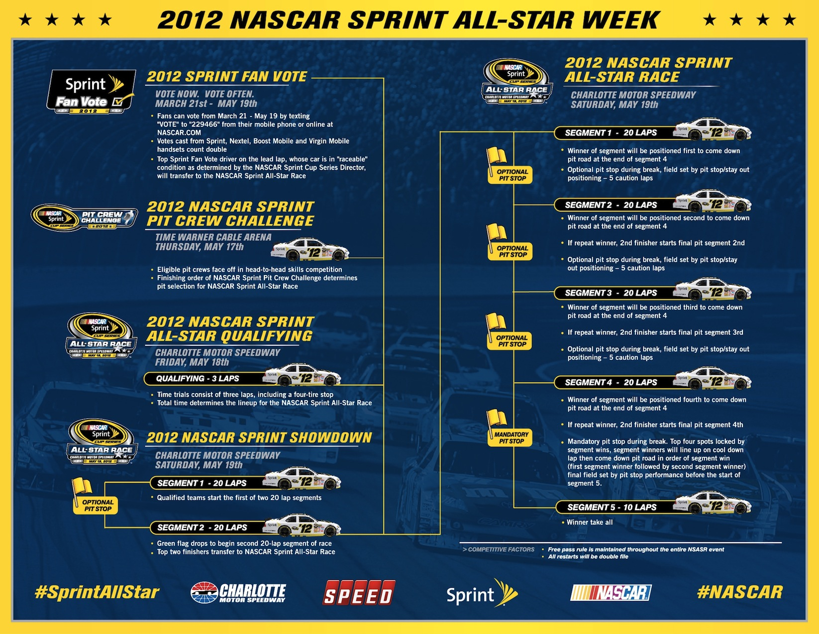 nascar all star race format drivers eligibility grid pit the nascar sprint all star
