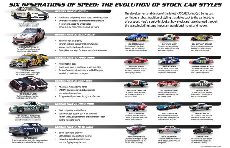 NASCAR's Six Generations Of Speed Poster 2013 Cup Series Car – The Final Lap