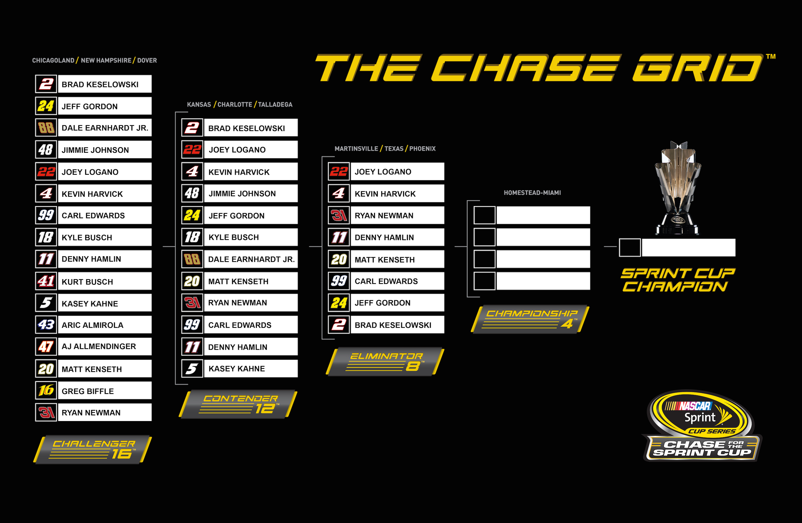 Chase Format for you XFinity and Truck Series | The Final Lap