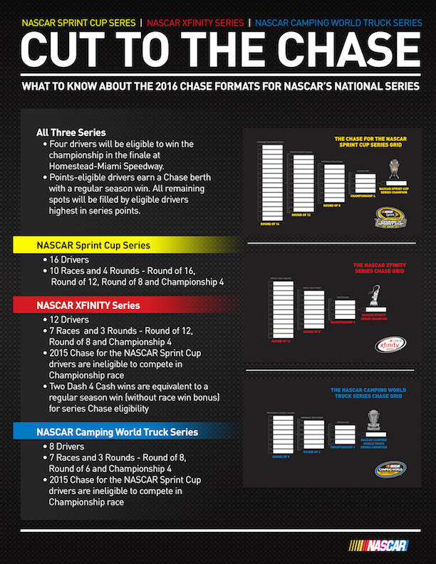 Infographic: 2016 Chase Formats for Cup, XFinity, and Truck